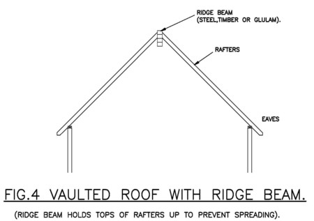 Roof Spread and How To Resist It - G C Robertson & Associates Ltd ...