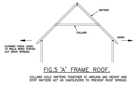 In Traditional Timber Framed Buildings The Living Space Nearly Always  Extended Above Eaves Level So The Approach Of Fig. 2 Could Not Be Used.