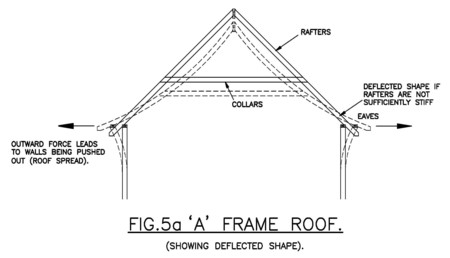 » Roof Spread And How To Resist It   G C Robertson U0026 Associates Ltd    Consulting Civil U0026 Structural Engineers